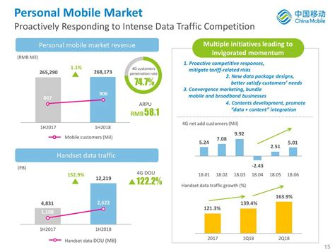 china mobile ltd china mobile limited 2018 q2 results earnings call