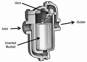 The Industrial Steam  Valve  And Process Control Blog  November 2017