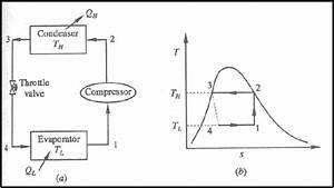 Refrigeration  Pv Refrigeration Diagram