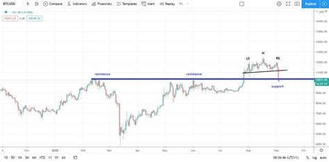 At the time of writing this article, the price of one bitcoin was $35k. Bitcoin Price Back to the $10,000 on USD Strength