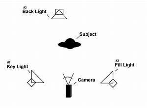 Guest Post  Understanding Video Lighting
