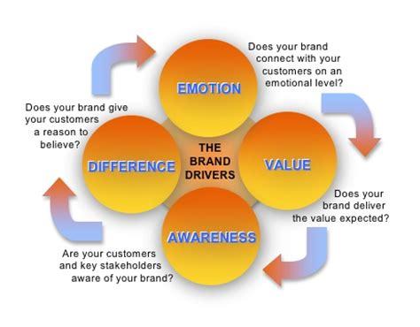 winning logo tips  brand marketing strategies