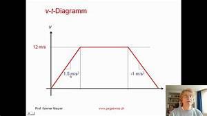 Kinematik  Geschwindigkeits-zeit-diagramm