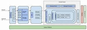 Architecture - Enterprise Service Bus 4 7 0