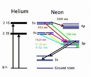 15 6 The Helium Neon Laser Chemistry LibreTexts