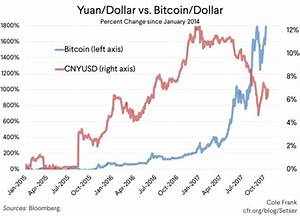 Bitcoin Chart From Beginning Bitcoin And The Yuan Council On Foreign Relations