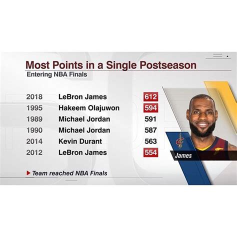 Last year LeBron had the best individual playoff run of ...