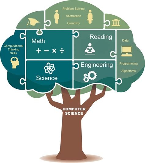 ComputerScienceTreeWeb - Idaho Digital Learning Alliance