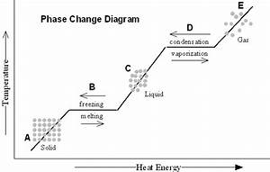 Phase Change Diagram Middle School