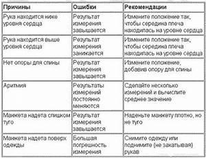 Лекарства от гипертонии инструкции