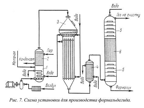 Производство метанола — химия химическое промышленное производство — фоксфорд.учебник