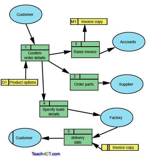 diagrams unmasa dalha