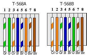 t568a and t568b comms infozone