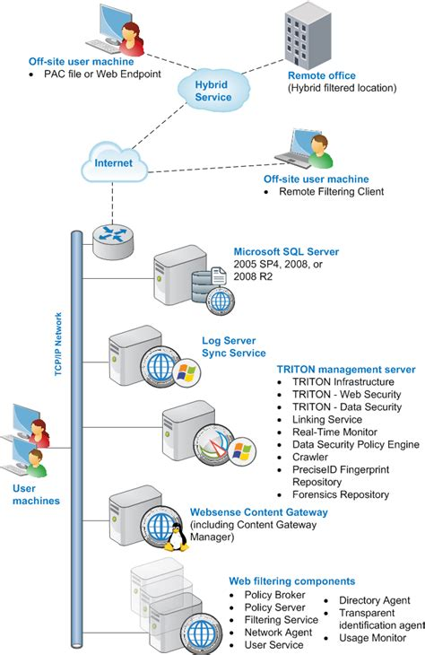 installation overview web security gateway