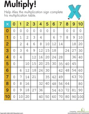 alex s multiplication table worksheet education