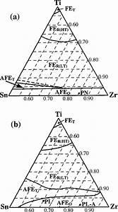 Phase Diagrams Of Pb 0 99 Nb 0 02 Zr Sn Ti 0 98 O 3 System