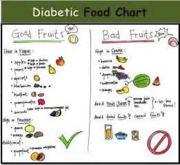 diabetic foods diabetic charts diabetes diet diabetes health diabetes Diabetic Diet