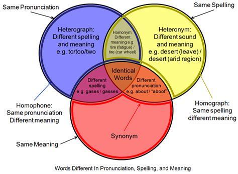 Homophone Wikipedia