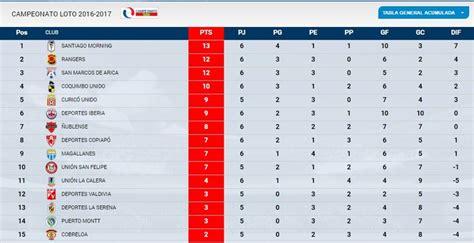 Tabla de posiciones serie semifinal 2020. Santiago Morning lidera la tabla de posiciones en Primera B | Tele 13