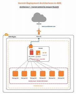 Draw Aws Diagrams Online Using Creately
