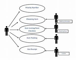 Example Of Data Flow Diagram In System Analysis And Design