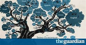 A Language Family Tree In Pictures Education The
