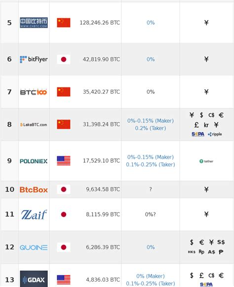 (as the official bitcoin site doesn't support japan ) there were various lists for quite a fair amount of exchange sites and if i can get a recommendation for one of the best or better. One year ago there wasnt even -one- meaningful japanese btc exchange... : Bitcoin