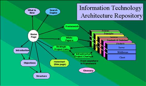 related keywords suggestions  information technology