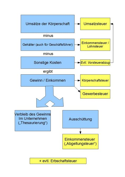 koerperschaftsteuer deutschland wikiwand