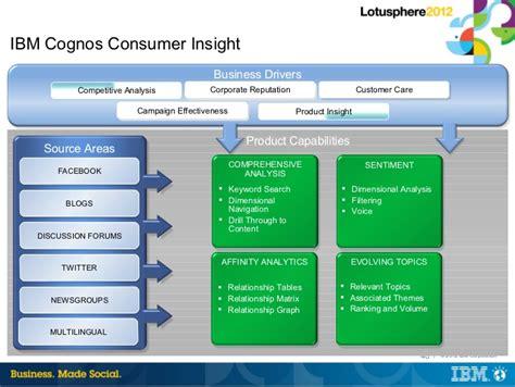 big data meets social analytics ibm connect  cn cc