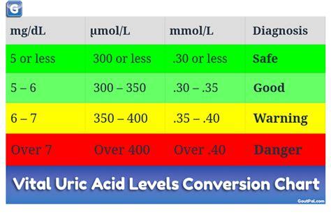 uric acid calculator  safe  dangerous goutpal gout