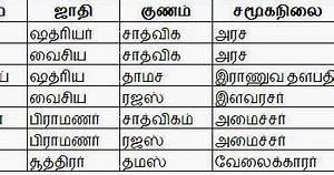 Tamil Jothidam Birth Chart ஜ த டம அட ப பட பக த 2 In 2020 With Images