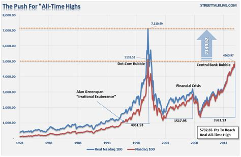 Chart Of The Day: The Run For Nasdaq All-Time Highs ...