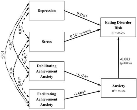 nutrients  full text assessing eating disorder