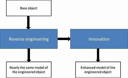 Reverse Engineering Uses Basic Guide Turbomachinery Softinway