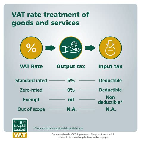 Law & Regulations  Gazt  Value Added Tax