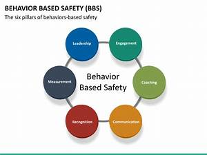 behavior plan template behavior based safety powerpoint template sketchbubble