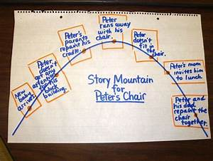 Reading Anchor Charts 1st Grade Peter 39 S Chair Story Mountain Or As I Call A Story