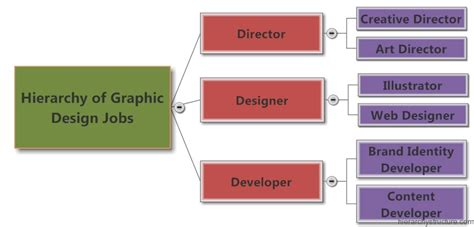 graphic design titles web design ideas seo articles and information