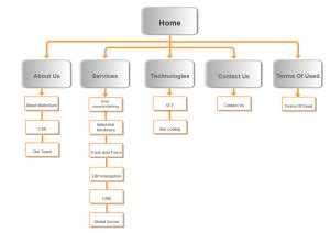 Why Is A Sitemap Important For A Website?
