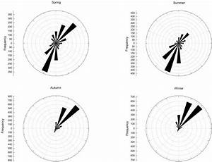 Wind Rose Diagrams For The Frequencies Of Wind Direction