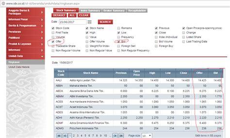 bid offer cara mencari data spread bid offer saham