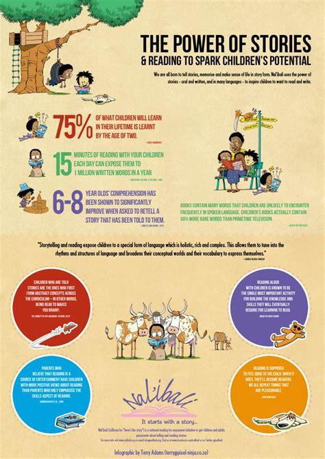 infographic nalibali