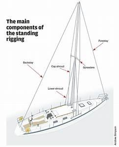 Sailboat Wiring Diagram