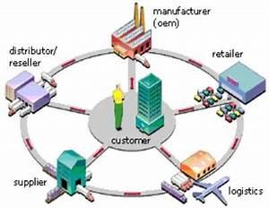 Axtin supply chain management for Como hacer un invoice en la computadora