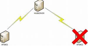 Clint Boessen U0026 39 S Blog  Distributed File Server Replication