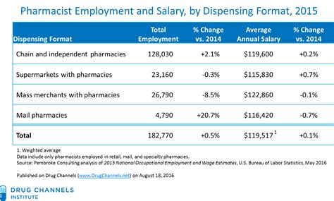 Pharmacist Annual Salary by Channels Retail Pharmacist Salary Growth Stalls