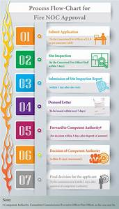 Fire Noc Procedure  User Manual   Video Manual  Flow Chart