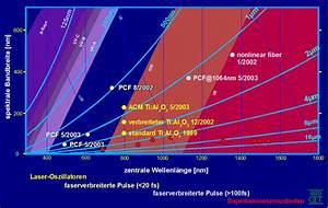 Auflösung Berechnen Formel : optische koh renztomografie ~ Themetempest.com Abrechnung