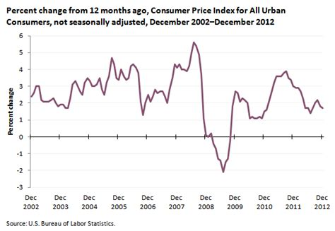 bureau of labor statistics consumer price index consumer price index increases 1 7 percent in 2012 the